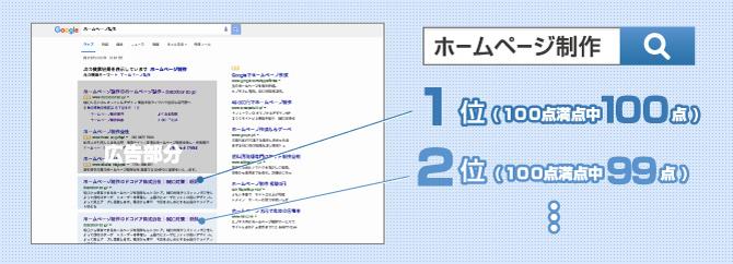 SEOの順位を決める方法の画像